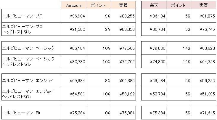 エルゴヒューマン価格比較表